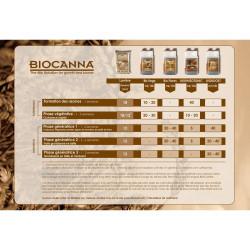 Schéma de culture Biocanna